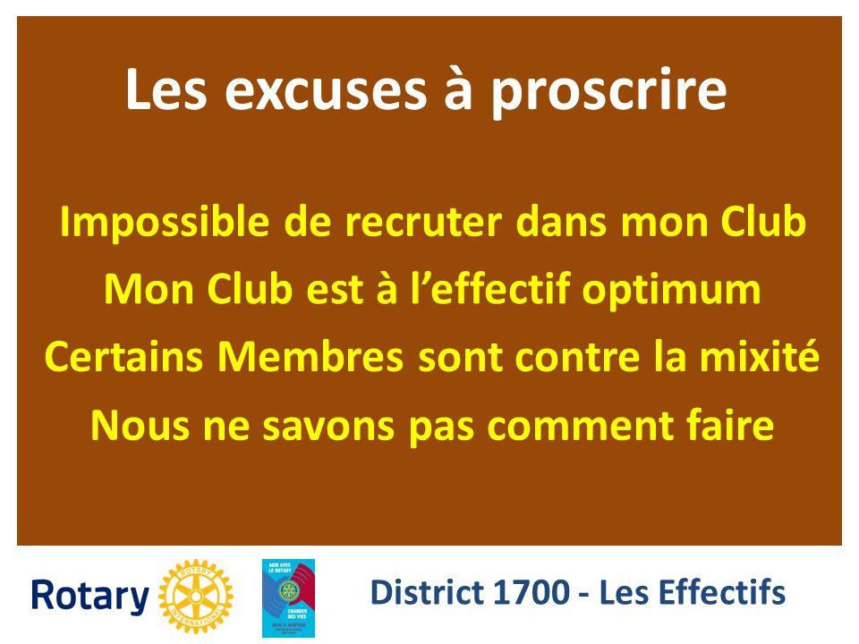 Les excuses à proscrire Impossible de recruter dans mon Club Mon Club est à leffectif optimum Certains Membres sont contre la mixité Nous ne savons pa