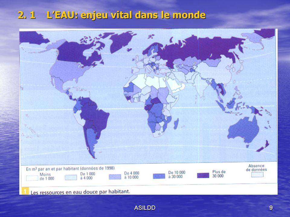 ASILDD10 2.1.LEAU : Un enjeu humain majeur Une ressource vitale « Il faut consommer en moyenne 1,5 litres deau par jour pour survivre.