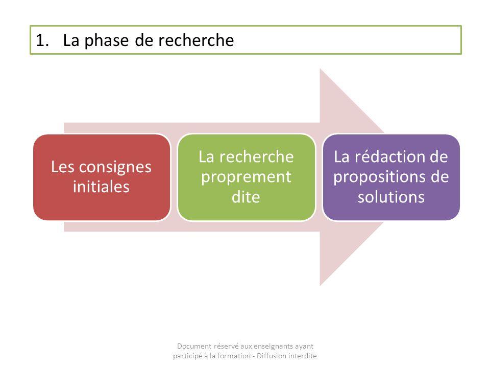 Document réservé aux enseignants ayant participé à la formation - Diffusion interdite 1.La phase de recherche Description Les consignes initiales ….