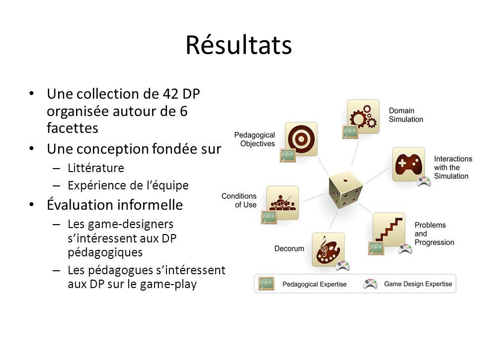Résultats Une collection de 42 DP organisée autour de 6 facettes Une conception fondée sur – Littérature – Expérience de léquipe Évaluation informelle