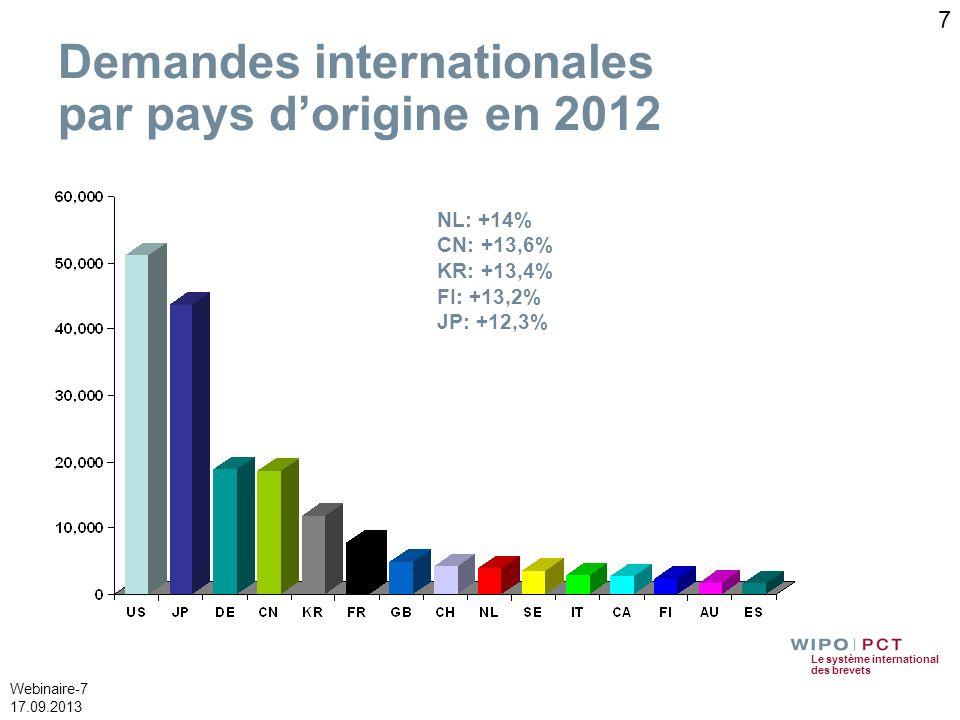 Le système international des brevets Webinaire-7 17.09.2013 Demandes internationales par pays dorigine en 2012 NL: +14% CN: +13,6% KR: +13,4% FI: +13,