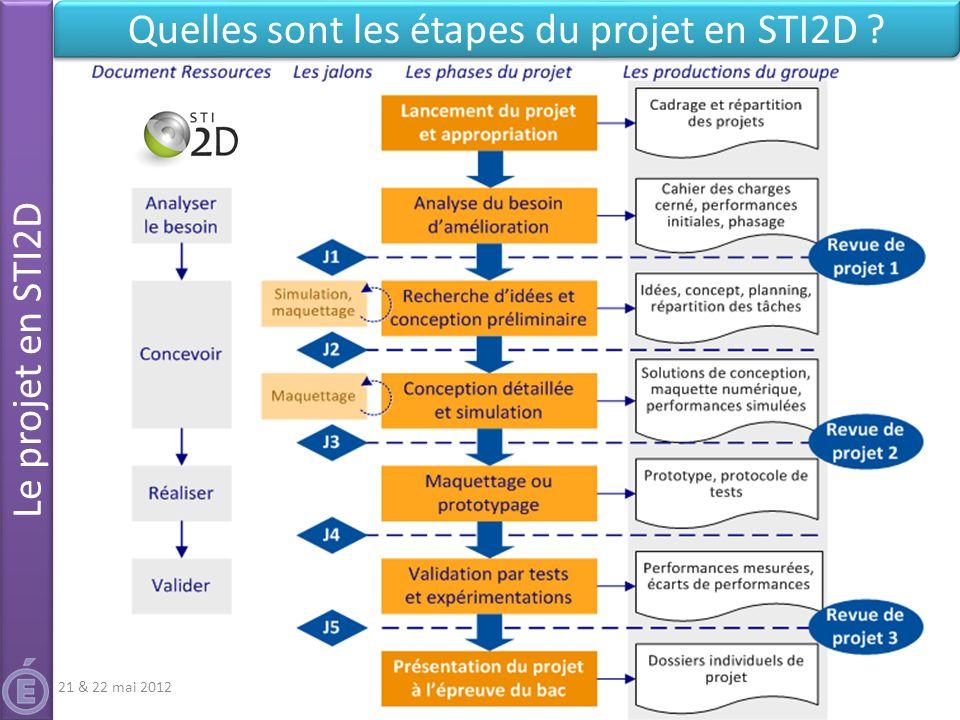 14 Le projet en STI2D Séminaire national STI2D - L'épreuve de projet - DT&PhT Quelles sont les étapes du projet en STI2D ? 21 & 22 mai 2012