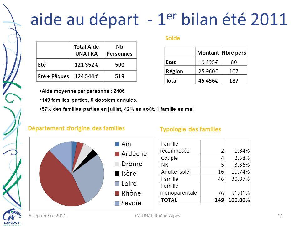 aide au départ - 1 er bilan été 2011 Total Aide UNAT RA Nb Personnes Eté121 352 500 Été + Pâques124 544 519 Aide moyenne par personne : 240 149 famill