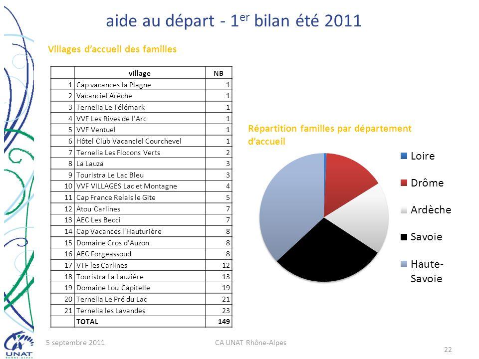 aide au départ - 1 er bilan été 2011 5 septembre 2011CA UNAT Rhône-Alpes 22 villageNB 1Cap vacances la Plagne1 2Vacanciel Arêche1 3Ternelia Le Télémar