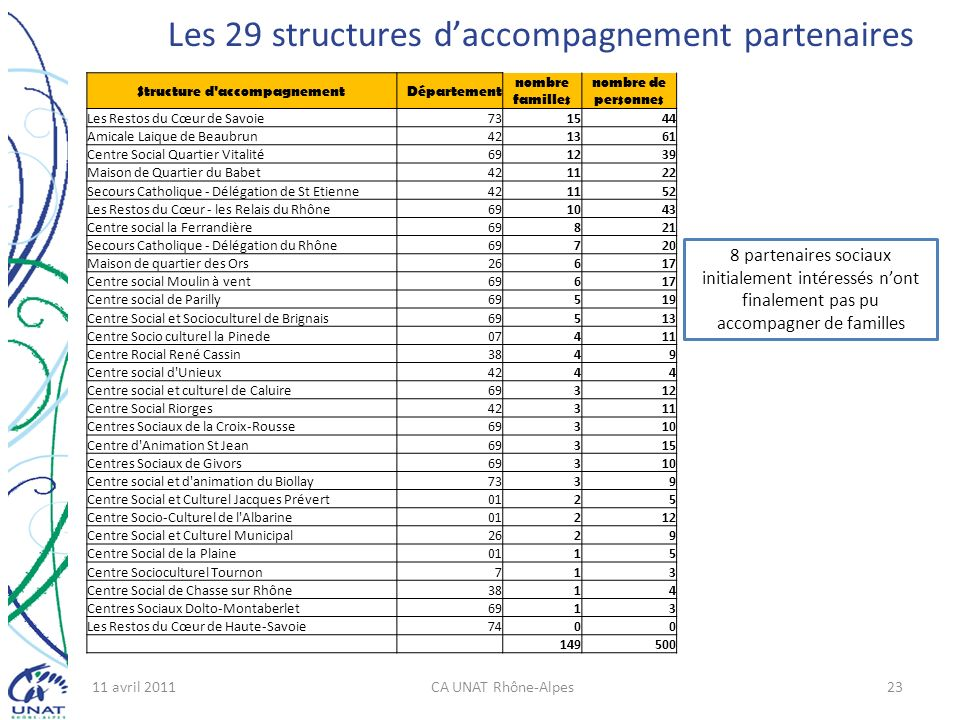 11 avril 2011CA UNAT Rhône-Alpes23 Les 29 structures daccompagnement partenaires Structure d'accompagnementDépartement nombre familles nombre de perso