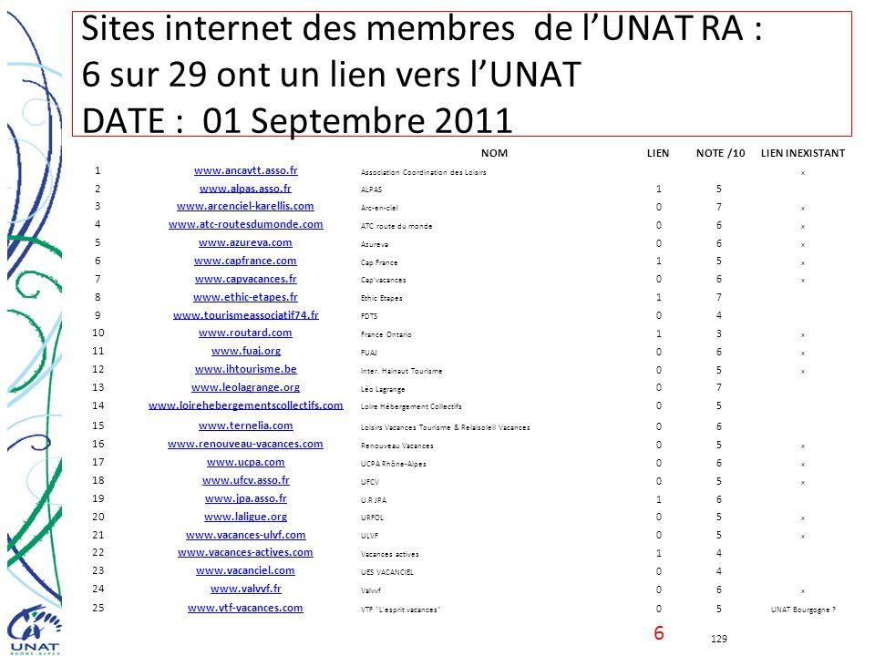 Sites internet des membres de lUNAT RA : 6 sur 29 ont un lien vers lUNAT DATE : 01 Septembre 2011 NOMLIENNOTE /10LIEN INEXISTANT 1www.ancavtt.asso.fr
