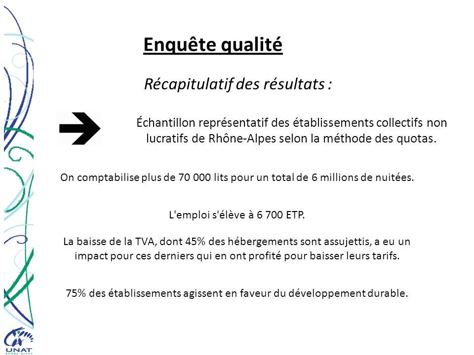 Enquête qualité 75% des établissements agissent en faveur du développement durable. L'emploi s'élève à 6 700 ETP. Échantillon représentatif des établi