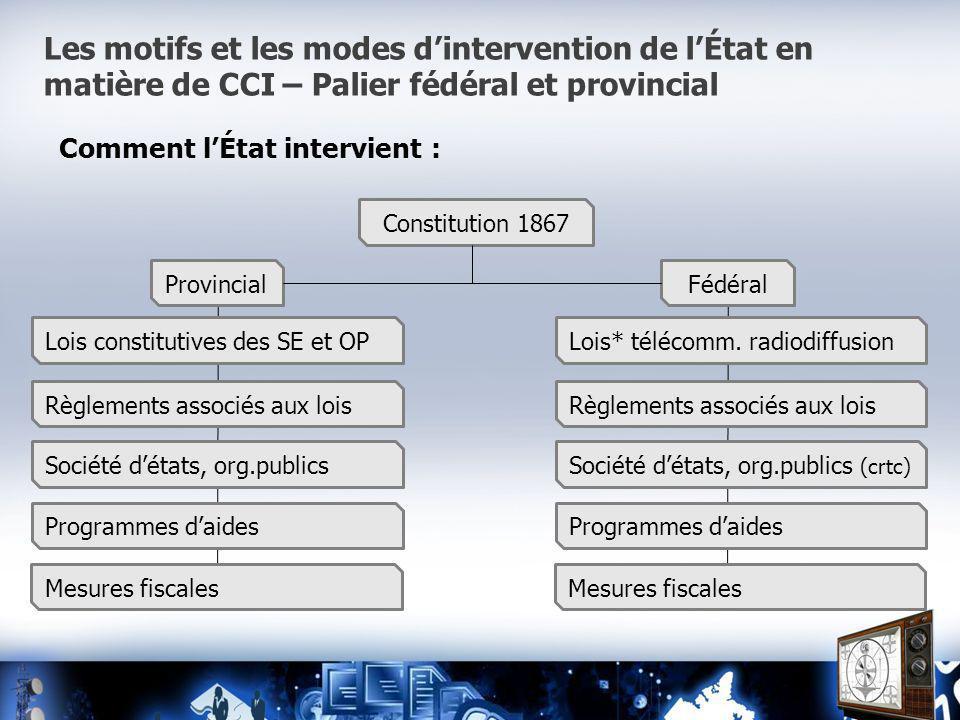 Les motifs et les modes dintervention de lÉtat en matière de CCI – Palier fédéral et provincial Comment lÉtat intervient : ProvincialFédéral Constitution 1867 Lois* télécomm.