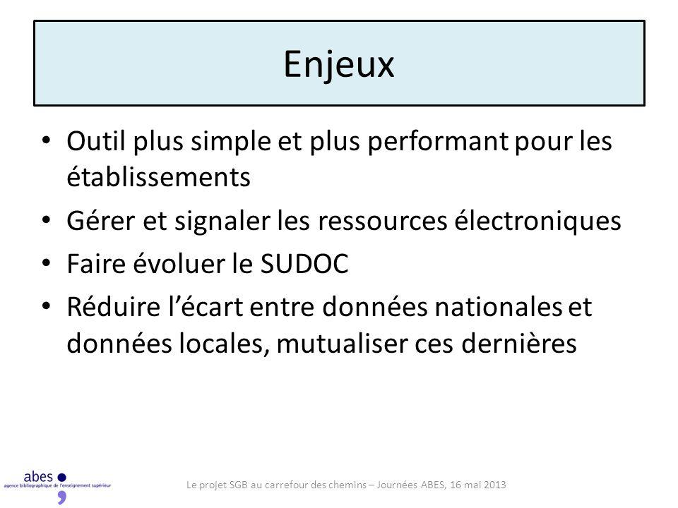 Enjeux Outil plus simple et plus performant pour les établissements Gérer et signaler les ressources électroniques Faire évoluer le SUDOC Réduire léca