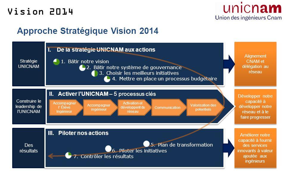 Vision 2014 Stratégie UNICNAM I.De la stratégie UNICNAM aux actions 1.Bâtir notre vision 2.Bâtir notre système de gouvernance 3.Choisir les meilleurs