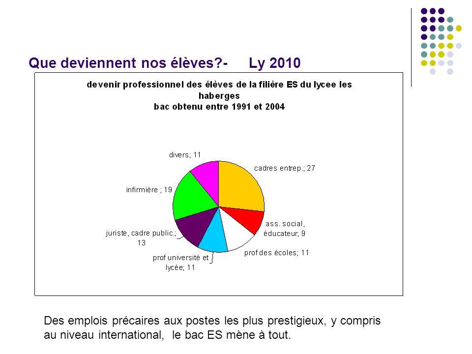 Que deviennent nos élèves?- Ly 2010 Des emplois précaires aux postes les plus prestigieux, y compris au niveau international, le bac ES mène à tout.