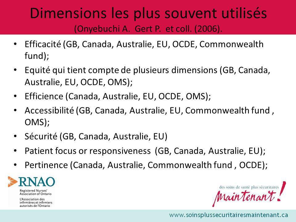 Dimensions les plus souvent utilisés (Onyebuchi A. Gert P. et coll. (2006). Efficacité (GB, Canada, Australie, EU, OCDE, Commonwealth fund); Equité qu