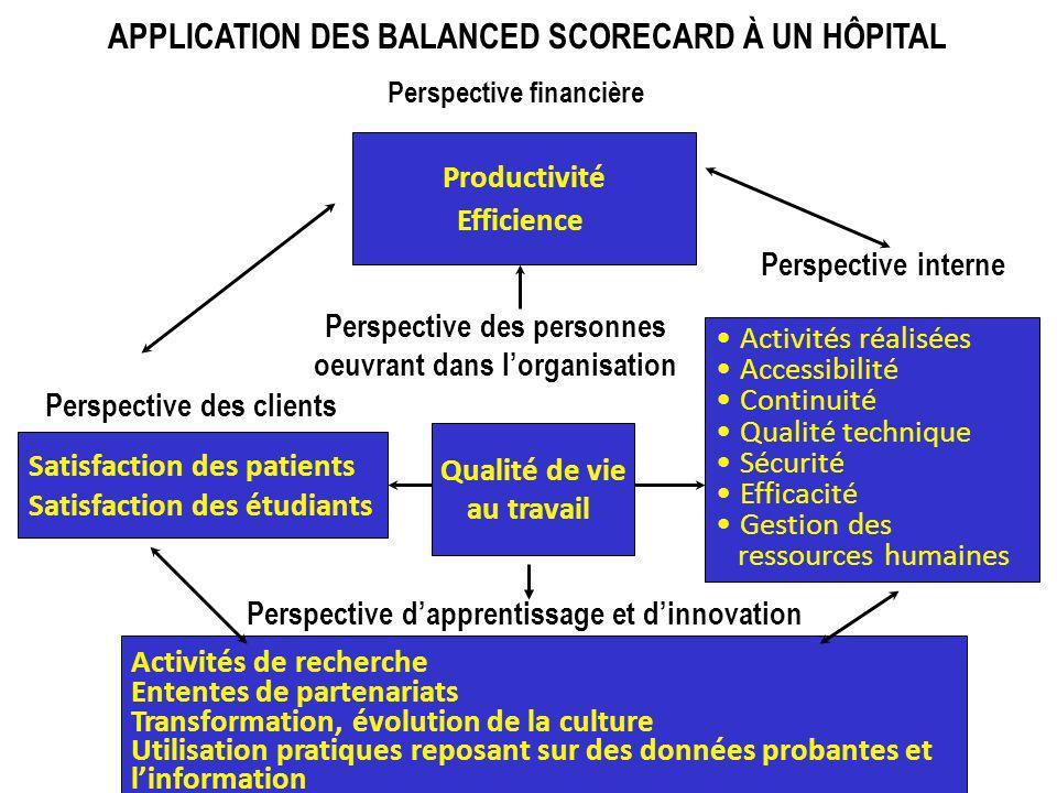 Productivité Efficience Activités de recherche Ententes de partenariats Transformation, évolution de la culture Utilisation pratiques reposant sur des