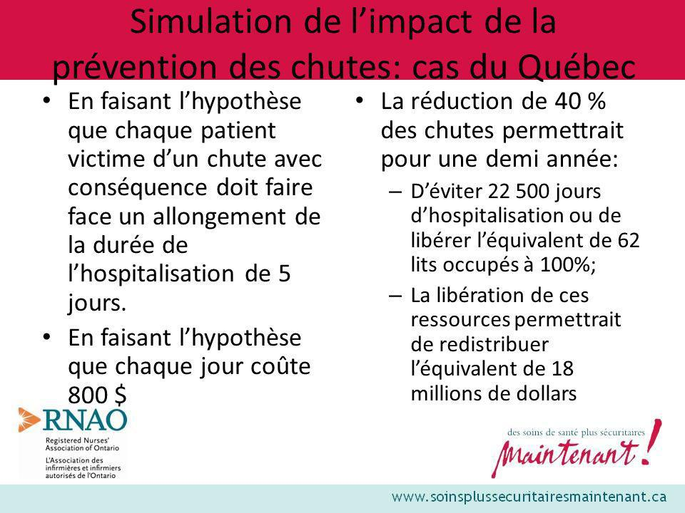 Simulation de limpact de la prévention des chutes: cas du Québec En faisant lhypothèse que chaque patient victime dun chute avec conséquence doit fair
