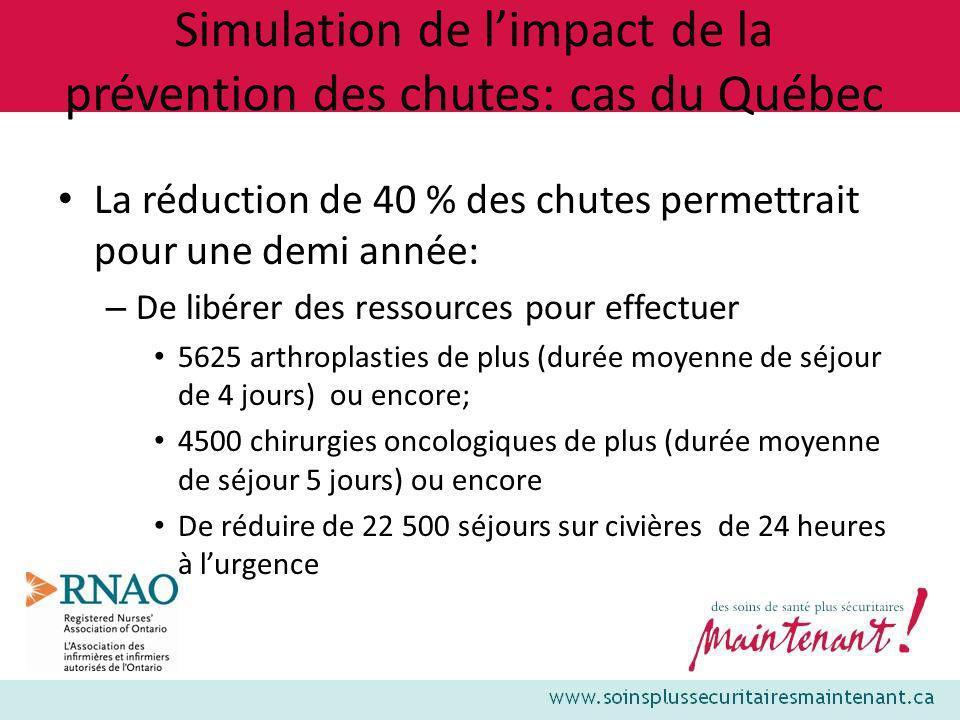 Simulation de limpact de la prévention des chutes: cas du Québec La réduction de 40 % des chutes permettrait pour une demi année: – De libérer des res