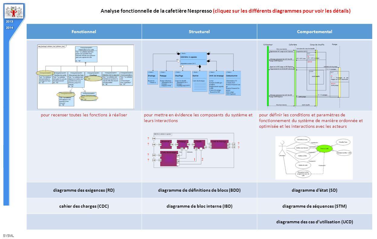 FonctionnelStructurelComportemental pour recenser toutes les fonctions à réaliserpour mettre en évidence les composants du système et leurs interactio