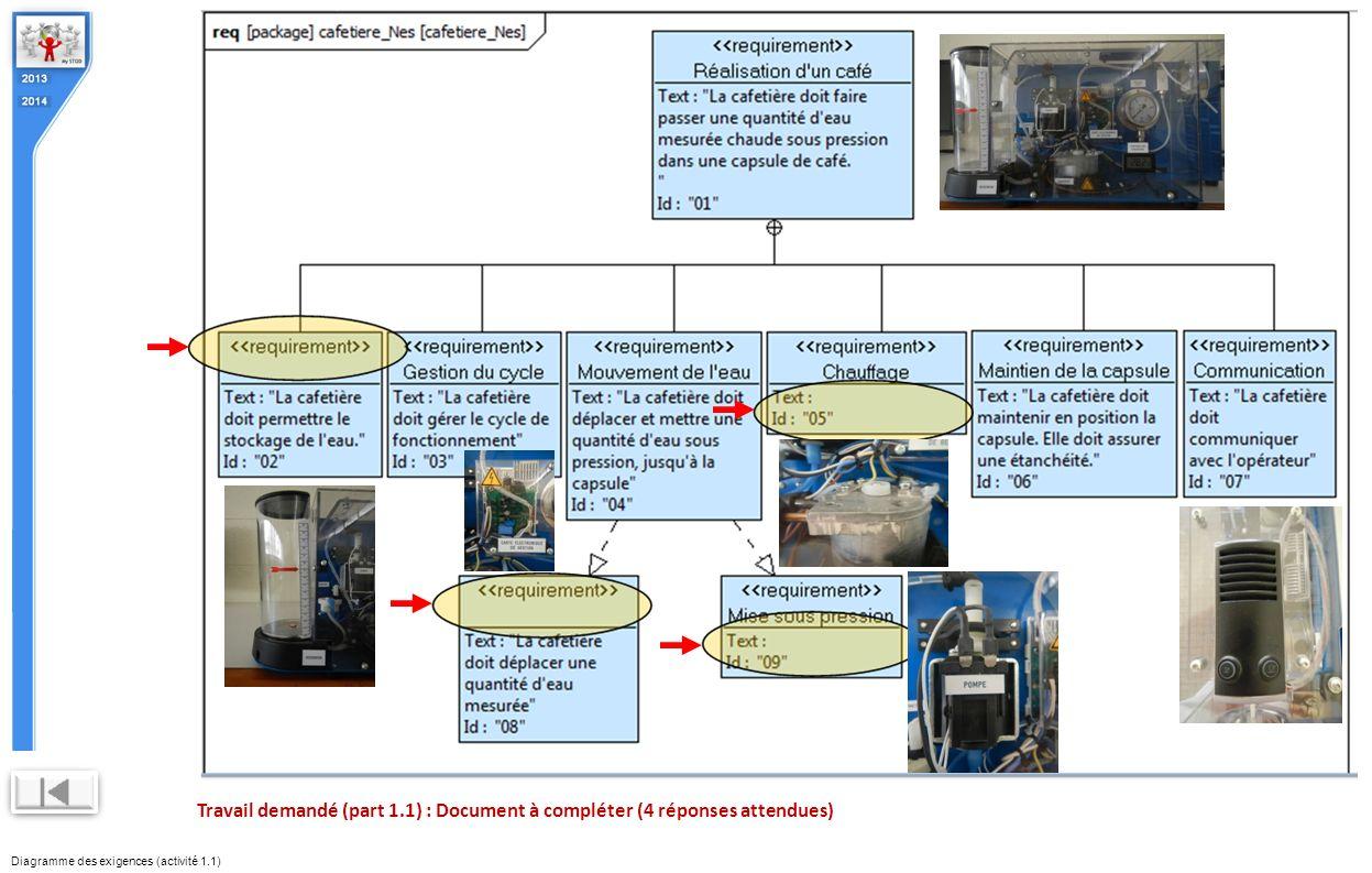 Diagramme des exigences (activité 1.1) Travail demandé (part 1.1) : Document à compléter (4 réponses attendues)