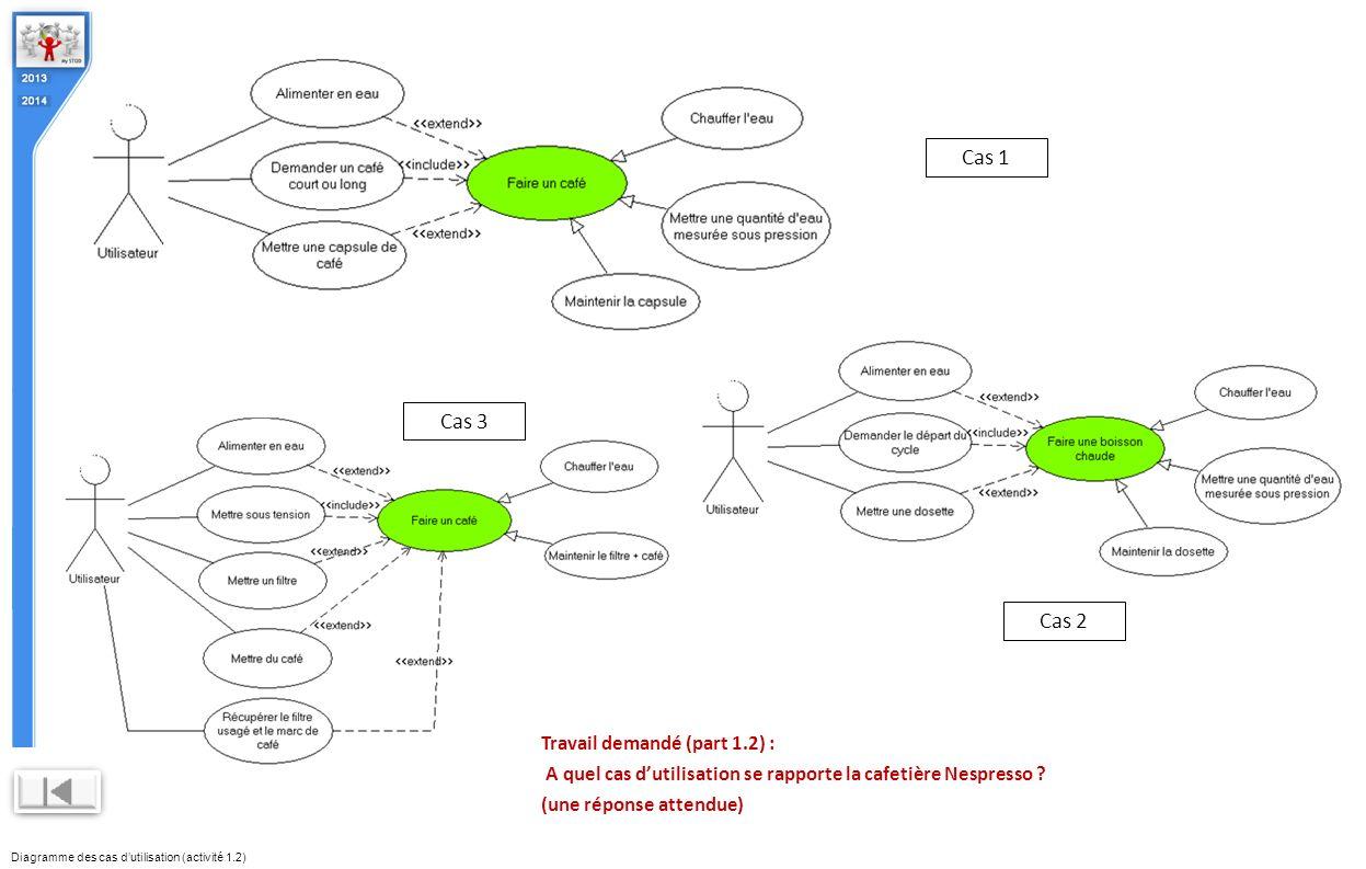 Diagramme des cas dutilisation (activité 1.2) Travail demandé (part 1.2) : A quel cas dutilisation se rapporte la cafetière Nespresso ? (une réponse a