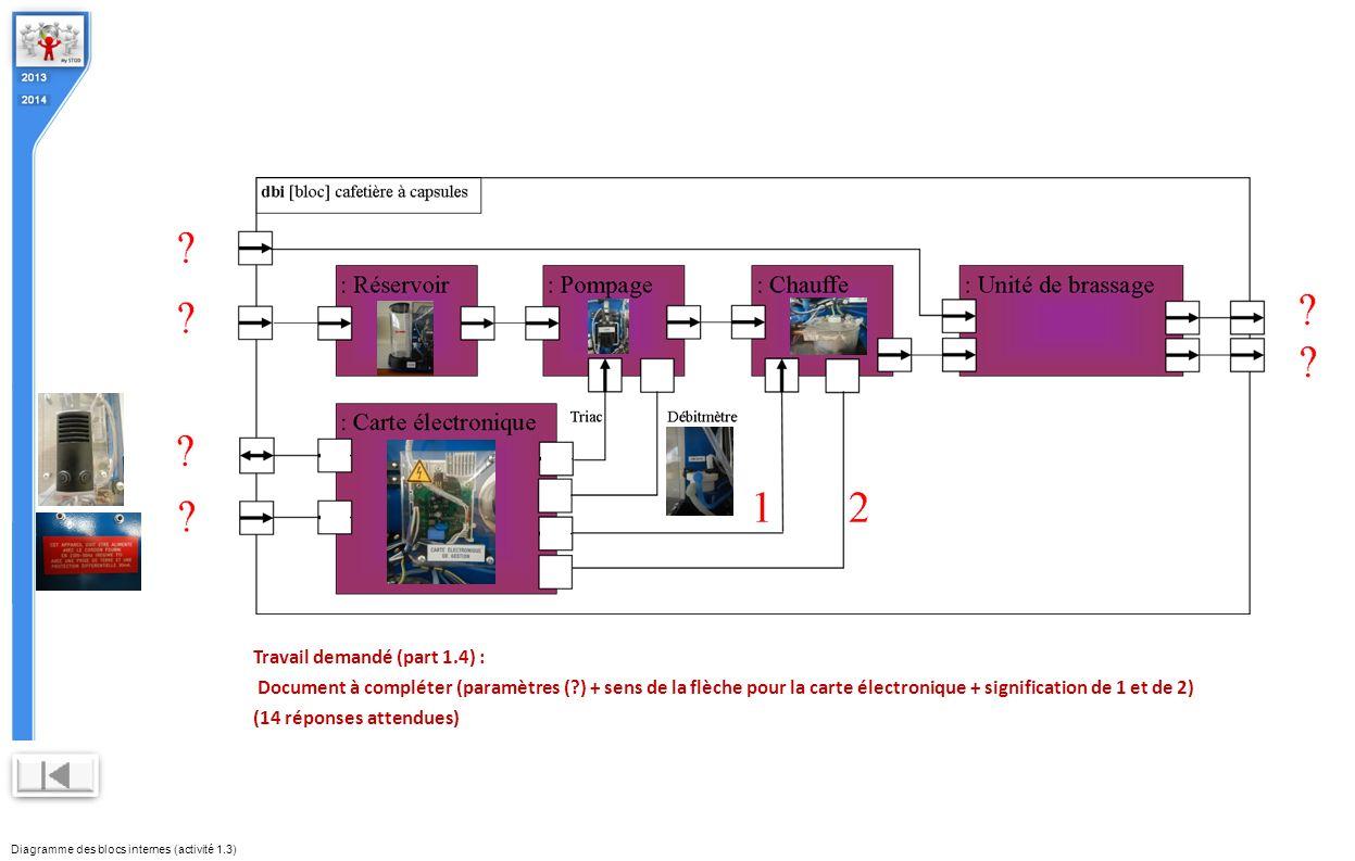 Diagramme des blocs internes (activité 1.3) Travail demandé (part 1.4) : Document à compléter (paramètres (?) + sens de la flèche pour la carte électr