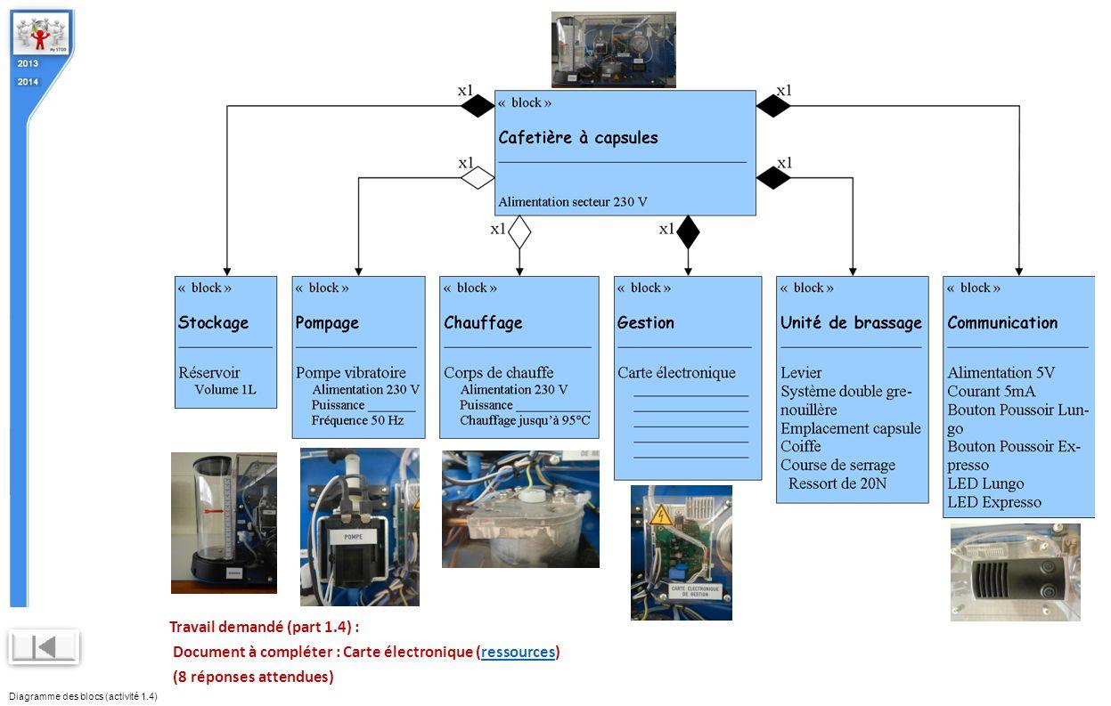 Diagramme des blocs (activité 1.4) Travail demandé (part 1.4) : Document à compléter : Carte électronique (ressources)ressources (8 réponses attendues