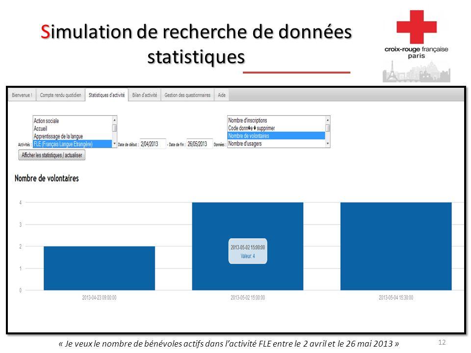 Simulation de recherche de données statistiques « Je veux le nombre de bénévoles actifs dans lactivité FLE entre le 2 avril et le 26 mai 2013 » 12