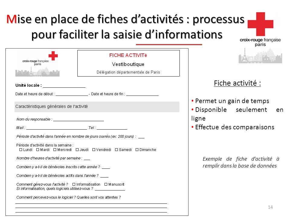 Mise en place de fiches dactivités : processus pour faciliter la saisie dinformations Fiche activité : Permet un gain de temps Disponible seulement en ligne Effectue des comparaisons Exemple de fiche dactivité à remplir dans la base de données 14
