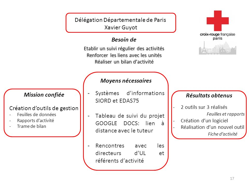 17 Délégation Départementale de Paris Xavier Guyot Besoin de Etablir un suivi régulier des activités Renforcer les liens avec les unités Réaliser un b
