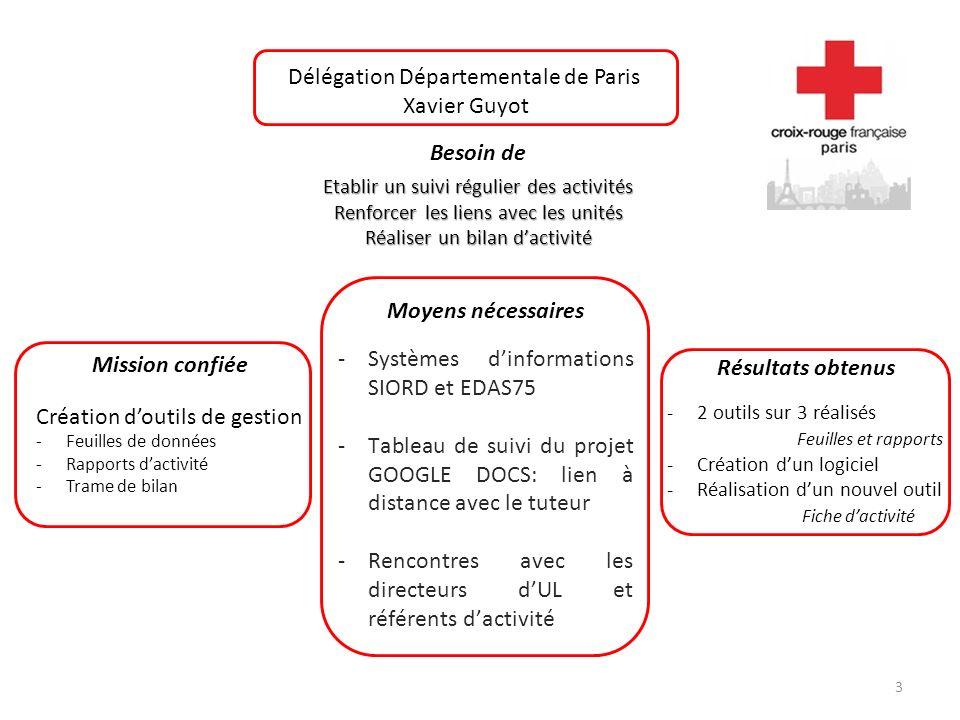 3 Délégation Départementale de Paris Xavier Guyot Besoin de Etablir un suivi régulier des activités Renforcer les liens avec les unités Réaliser un bi