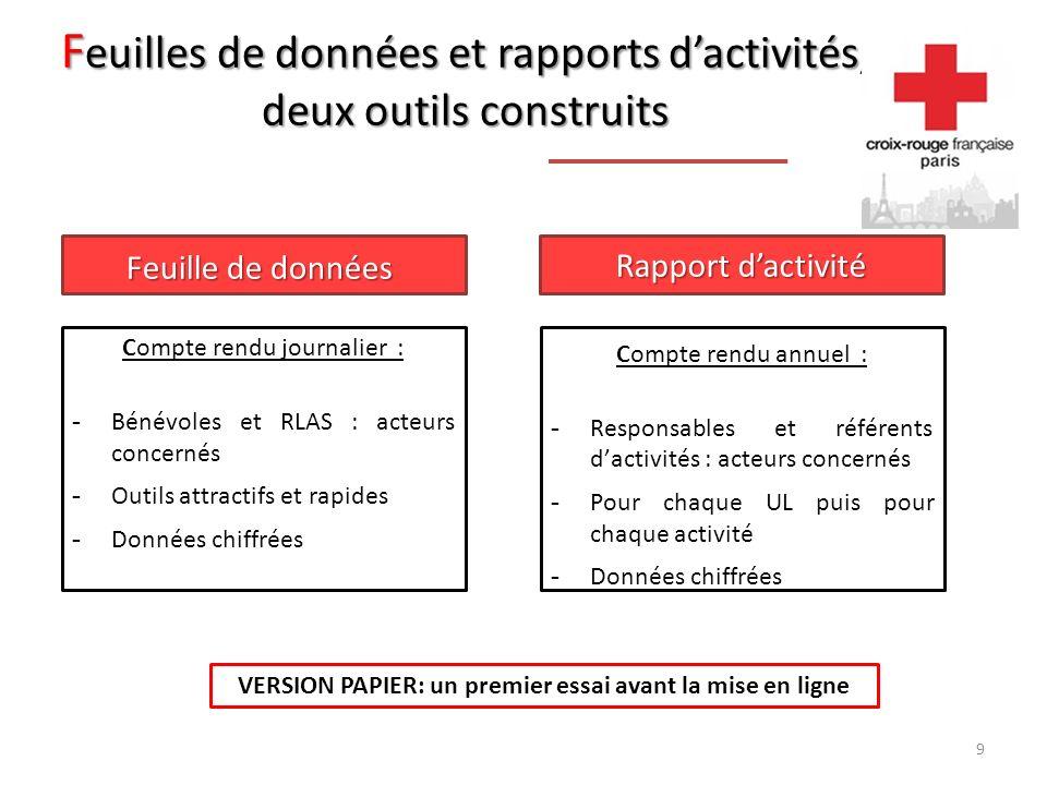 F euilles de données et rapports dactivités, deux outils construits Feuille de données Rapport dactivité VERSION PAPIER: un premier essai avant la mise en ligne Rapport dactivité Compte rendu annuel : - Responsables et référents dactivités : acteurs concernés - Pour chaque UL puis pour chaque activité - Données chiffrées Compte rendu journalier : - Bénévoles et RLAS : acteurs concernés - Outils attractifs et rapides - Données chiffrées 9