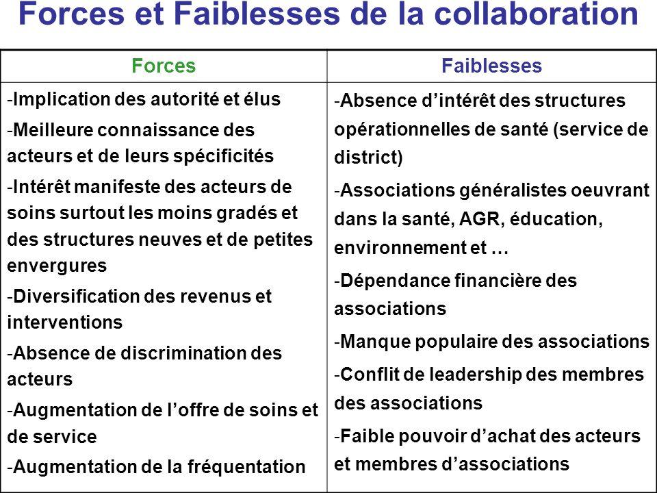 Forces et Faiblesses de la collaboration ForcesFaiblesses -Implication des autorité et élus -Meilleure connaissance des acteurs et de leurs spécificit