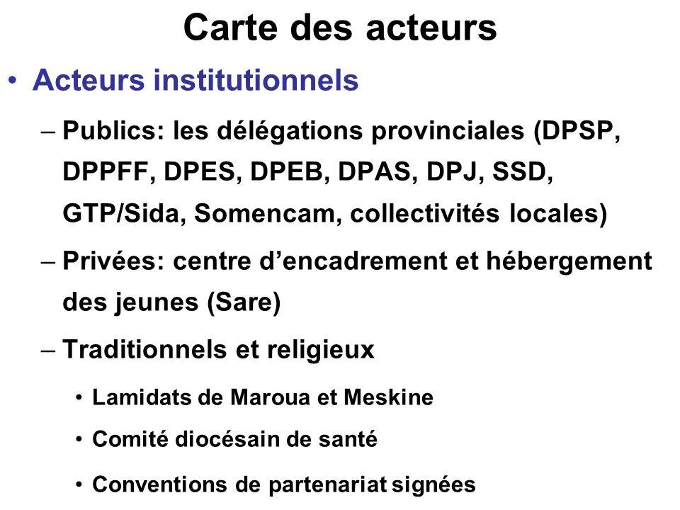 Carte des acteurs Acteurs institutionnels –Publics: les délégations provinciales (DPSP, DPPFF, DPES, DPEB, DPAS, DPJ, SSD, GTP/Sida, Somencam, collect
