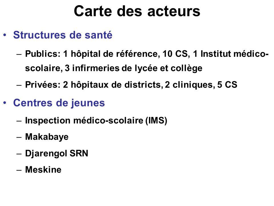 Carte des acteurs Structures de santé –Publics: 1 hôpital de référence, 10 CS, 1 Institut médico- scolaire, 3 infirmeries de lycée et collège –Privées