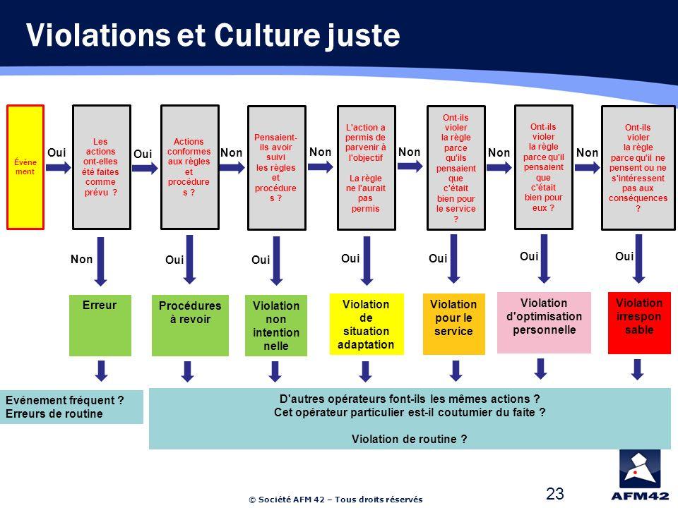 © Société AFM 42 – Tous droits réservés 23 Violations et Culture juste Erreur Événe ment Les actions ont-elles été faites comme prévu .