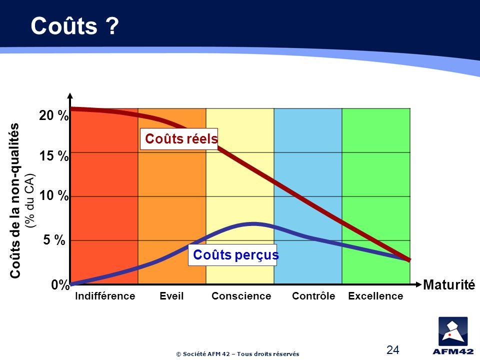 © Société AFM 42 – Tous droits réservés 24 Coûts de la non-qualités (% du CA) Maturité0% 5 % 10 % 15 % 20 % Indifférence Eveil Conscience Contrôle Excellence Coûts perçus Coûts réels Coûts ?