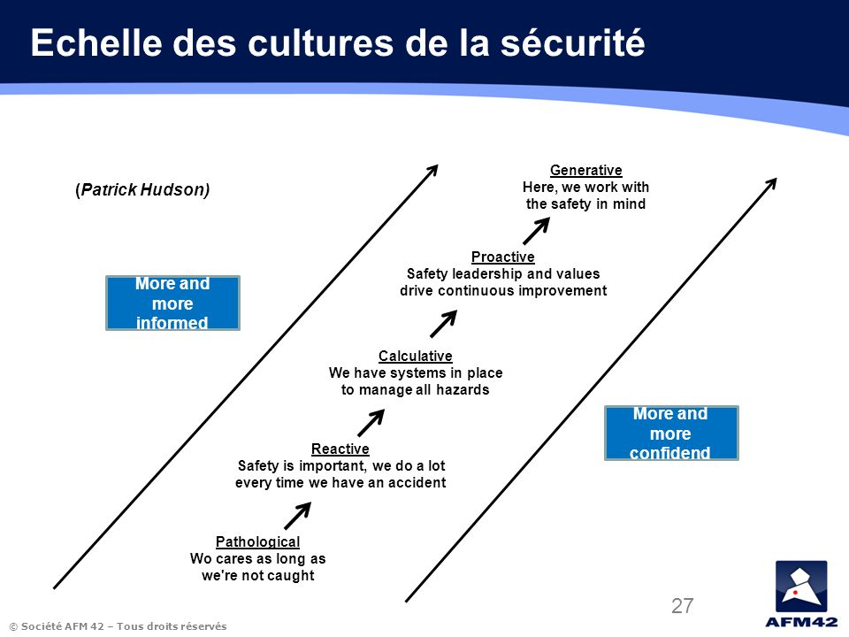 © Société AFM 42 – Tous droits réservés 27 Echelle des cultures de la sécurité More and more informed More and more confidend Pathological Wo cares as long as we re not caught Reactive Safety is important, we do a lot every time we have an accident Calculative We have systems in place to manage all hazards Proactive Safety leadership and values drive continuous improvement Generative Here, we work with the safety in mind (Patrick Hudson)
