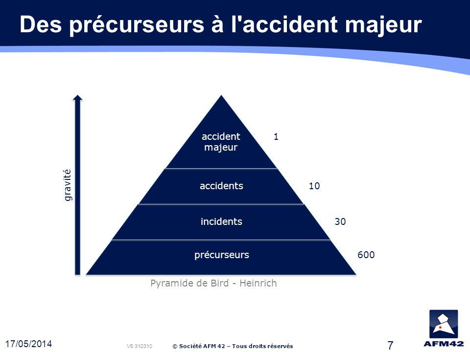 © Société AFM 42 – Tous droits réservés 7 Des précurseurs à l accident majeur Pyramide de Bird - Heinrich 1 10 30 600précurseurs incidents accidents accident majeur gravité V5 310310 17/05/2014