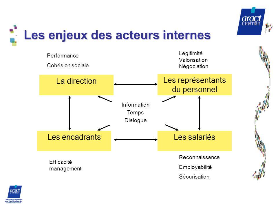Les enjeux des acteurs internes La direction Les encadrants Les représentants du personnel Les salariés Performance Cohésion sociale Efficacité manage