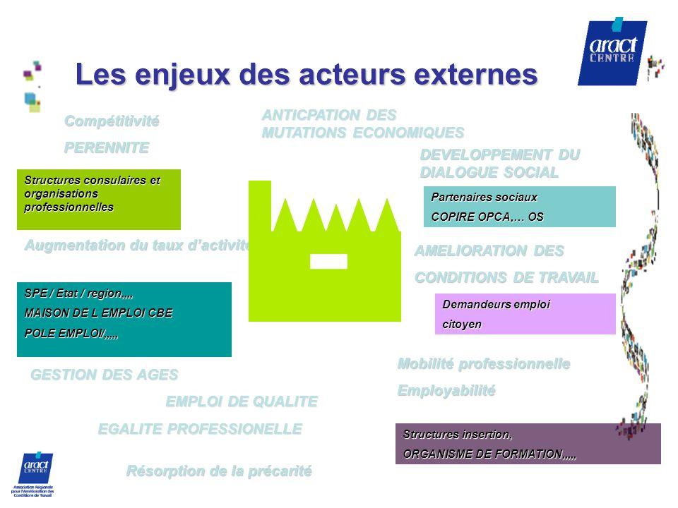 Les enjeux des acteurs externes Demandeurs emploi citoyen SPE / Etat / region,,,, MAISON DE L EMPLOI CBE POLE EMPLOI/,,,,, Partenaires sociaux COPIRE