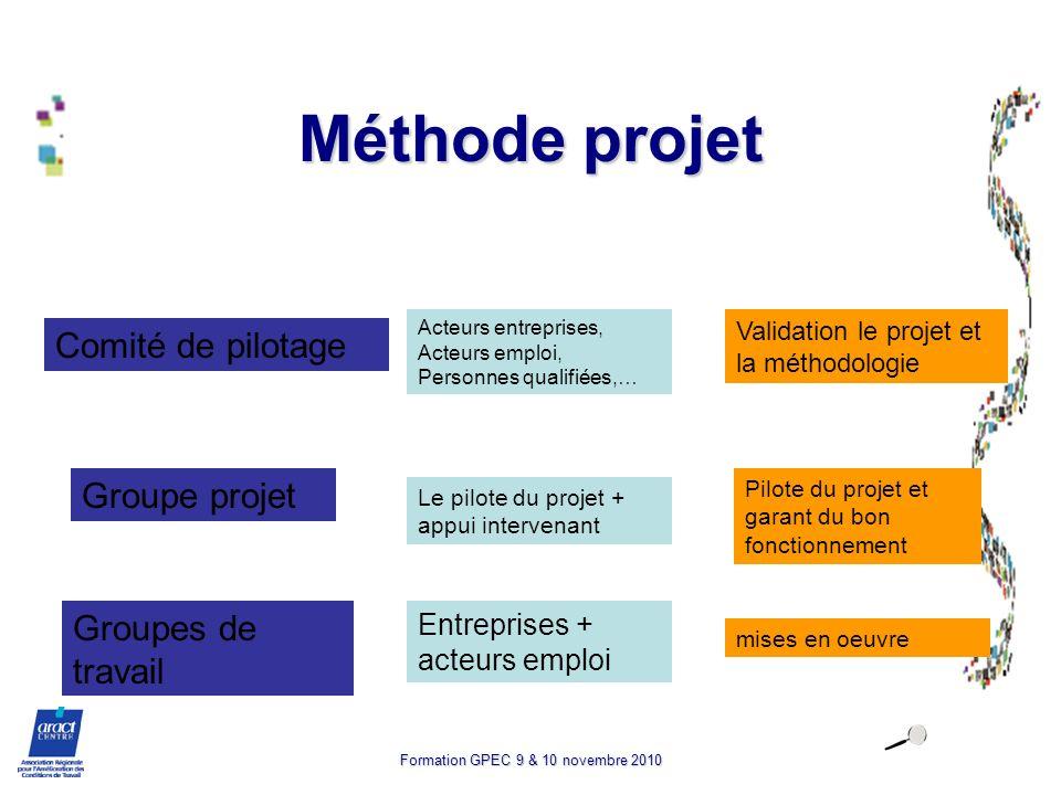 Formation GPEC 9 & 10 novembre 2010 Méthode projet Comité de pilotage Groupe projet Groupes de travail Acteurs entreprises, Acteurs emploi, Personnes