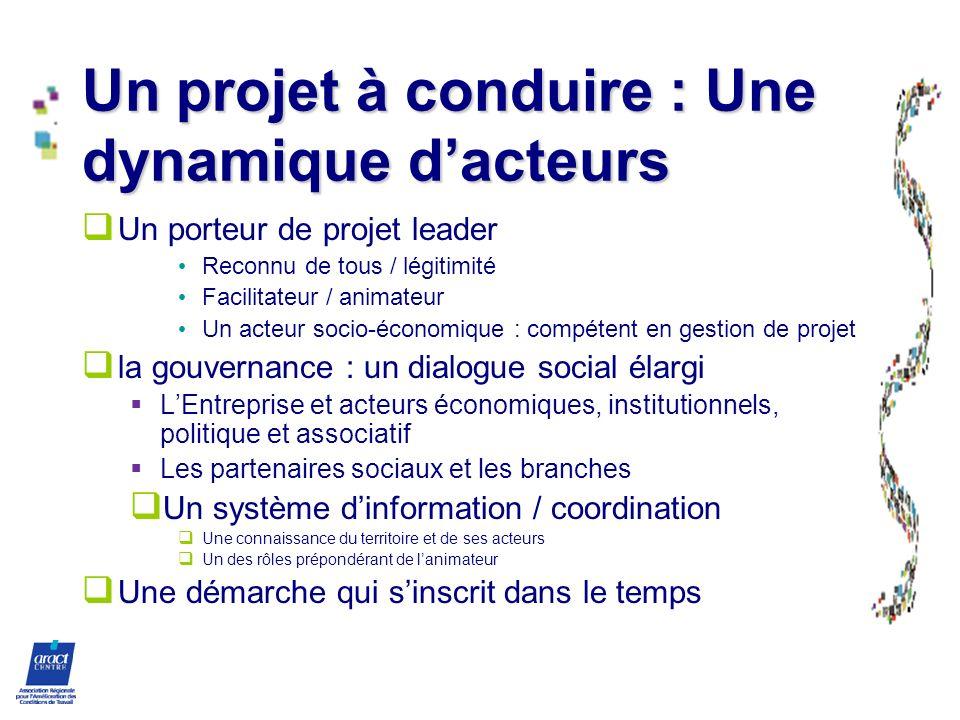 Un projet à conduire : Une dynamique dacteurs Un porteur de projet leader Reconnu de tous / légitimité Facilitateur / animateur Un acteur socio-économ