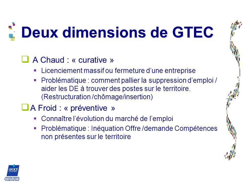 Deux dimensions de GTEC A Chaud : « curative » Licenciement massif ou fermeture dune entreprise Problématique : comment pallier la suppression demploi