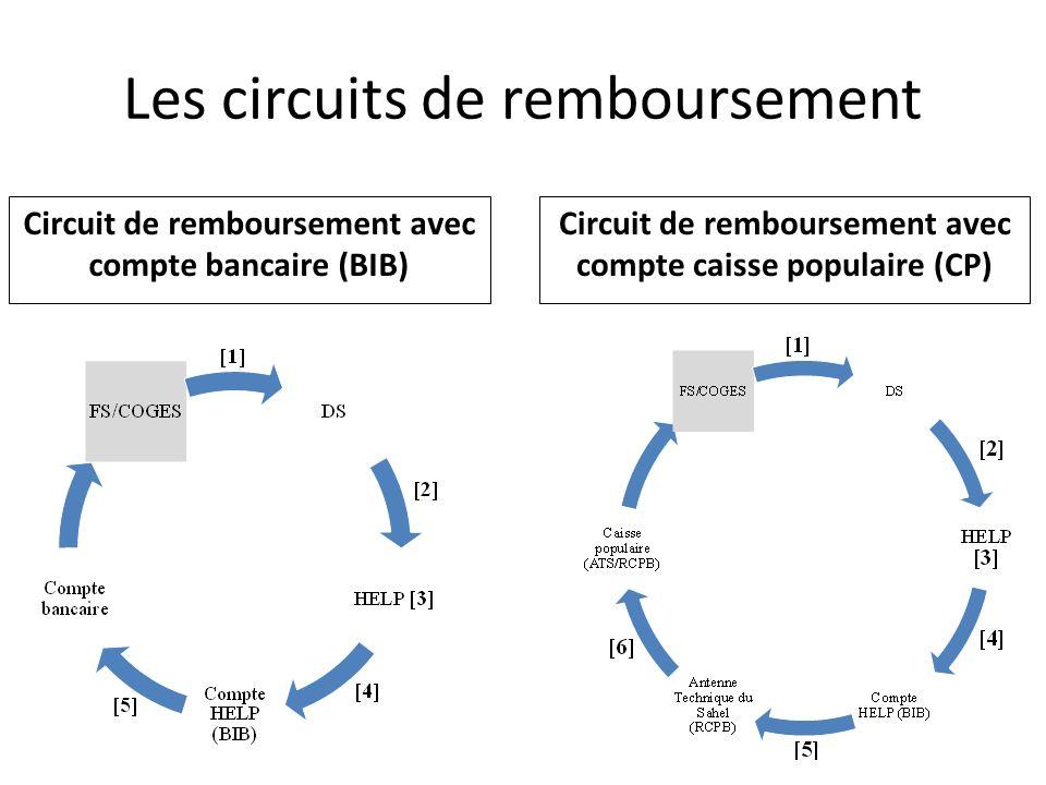 Les circuits de remboursement Circuit de remboursement avec compte bancaire (BIB) Circuit de remboursement avec compte caisse populaire (CP)
