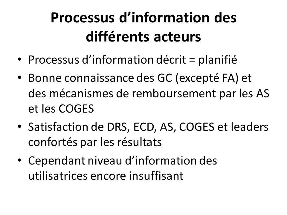 Processus dinformation des différents acteurs Processus dinformation décrit = planifié Bonne connaissance des GC (excepté FA) et des mécanismes de remboursement par les AS et les COGES Satisfaction de DRS, ECD, AS, COGES et leaders confortés par les résultats Cependant niveau dinformation des utilisatrices encore insuffisant