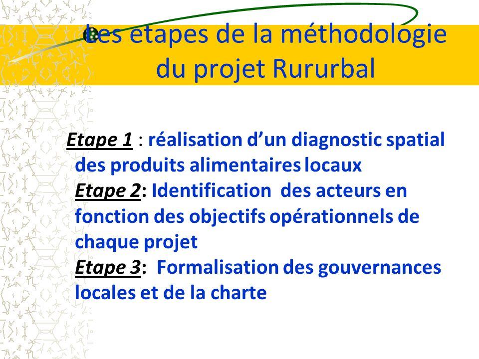 Les etapes de la méthodologie du projet Rururbal Etape 1 : réalisation dun diagnostic spatial des produits alimentaires locaux Etape 2: Identification des acteurs en fonction des objectifs opérationnels de chaque projet Etape 3: Formalisation des gouvernances locales et de la charte