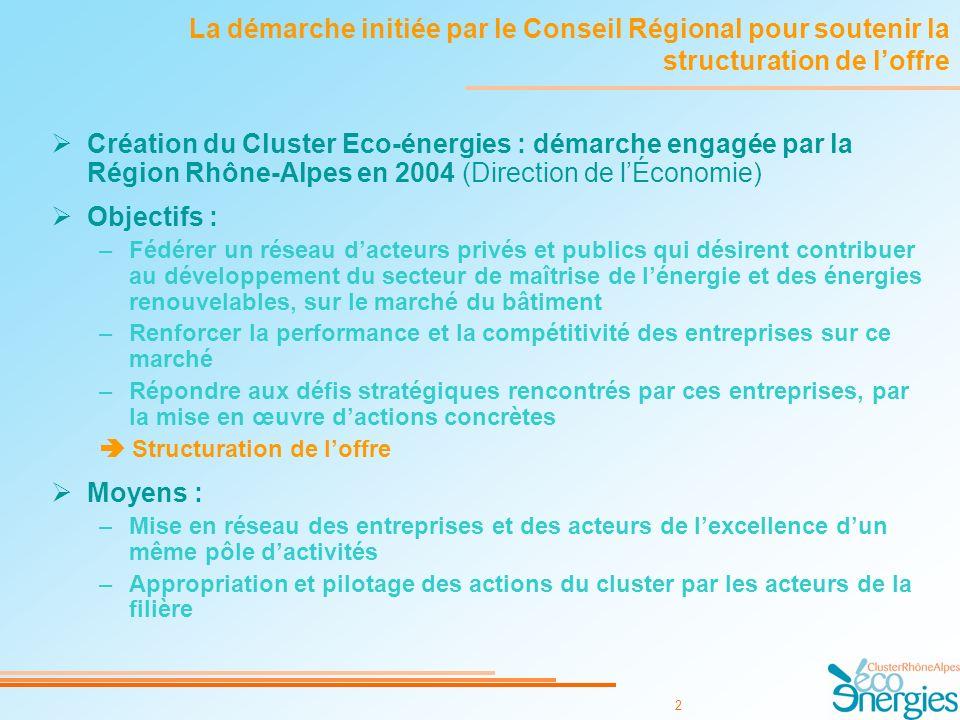 2 La démarche initiée par le Conseil Régional pour soutenir la structuration de loffre Création du Cluster Eco-énergies : démarche engagée par la Région Rhône-Alpes en 2004 (Direction de lÉconomie) Objectifs : –Fédérer un réseau dacteurs privés et publics qui désirent contribuer au développement du secteur de maîtrise de lénergie et des énergies renouvelables, sur le marché du bâtiment –Renforcer la performance et la compétitivité des entreprises sur ce marché –Répondre aux défis stratégiques rencontrés par ces entreprises, par la mise en œuvre dactions concrètes Structuration de loffre Moyens : –Mise en réseau des entreprises et des acteurs de lexcellence dun même pôle dactivités –Appropriation et pilotage des actions du cluster par les acteurs de la filière