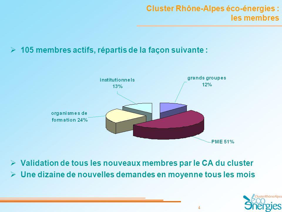 4 Cluster Rhône-Alpes éco-énergies : les membres 105 membres actifs, répartis de la façon suivante : Validation de tous les nouveaux membres par le CA du cluster Une dizaine de nouvelles demandes en moyenne tous les mois