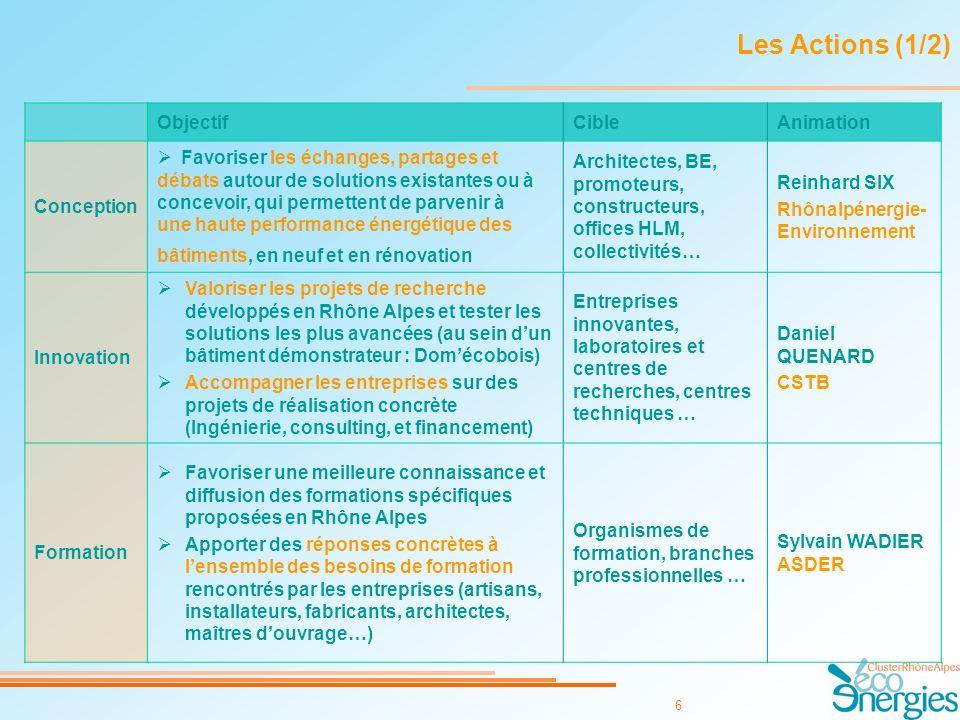 6 Les Actions (1/2) ObjectifCibleAnimation Conception Favoriser les échanges, partages et débats autour de solutions existantes ou à concevoir, qui permettent de parvenir à une haute performance énergétique des bâtiments, en neuf et en rénovation Architectes, BE, promoteurs, constructeurs, offices HLM, collectivités… Reinhard SIX Rhônalpénergie- Environnement Innovation Valoriser les projets de recherche développés en Rhône Alpes et tester les solutions les plus avancées (au sein dun bâtiment démonstrateur : Domécobois) Accompagner les entreprises sur des projets de réalisation concrète (Ingénierie, consulting, et financement) Entreprises innovantes, laboratoires et centres de recherches, centres techniques … Daniel QUENARD CSTB Formation Favoriser une meilleure connaissance et diffusion des formations spécifiques proposées en Rhône Alpes Apporter des réponses concrètes à lensemble des besoins de formation rencontrés par les entreprises (artisans, installateurs, fabricants, architectes, maîtres douvrage…) Organismes de formation, branches professionnelles … Sylvain WADIER ASDER