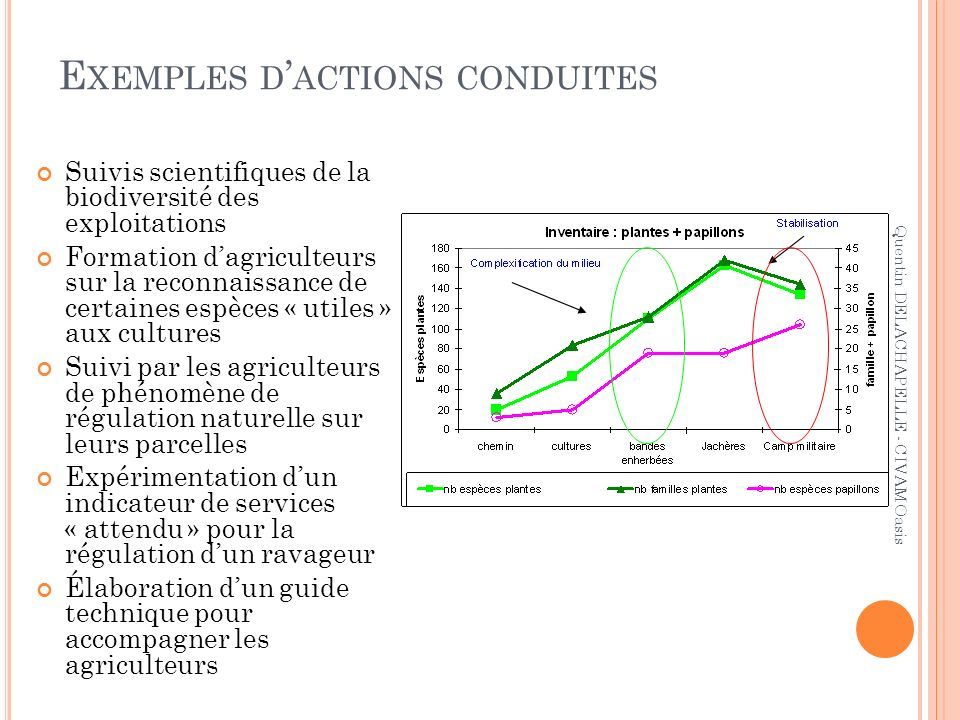 E XEMPLES D ACTIONS CONDUITES Suivis scientifiques de la biodiversité des exploitations Formation dagriculteurs sur la reconnaissance de certaines esp