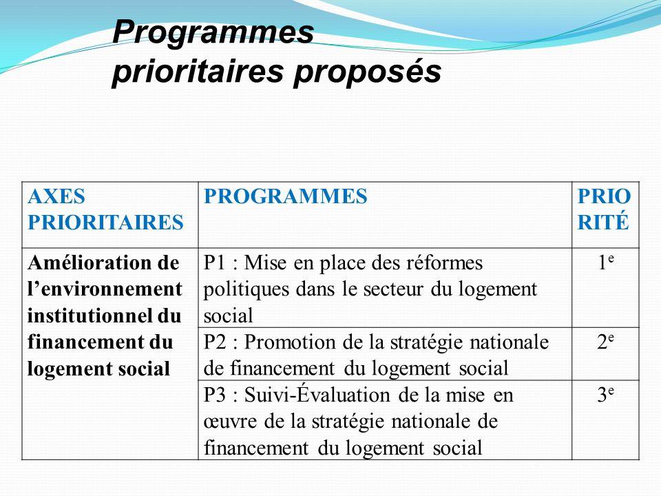 AXES PRIORITAIRES PROGRAMMESPRIO RITÉ Amélioration de lenvironnement institutionnel du financement du logement social P1 : Mise en place des réformes politiques dans le secteur du logement social 1e1e P2 : Promotion de la stratégie nationale de financement du logement social 2e2e P3 : Suivi-Évaluation de la mise en œuvre de la stratégie nationale de financement du logement social 3e3e Programmes prioritaires proposés