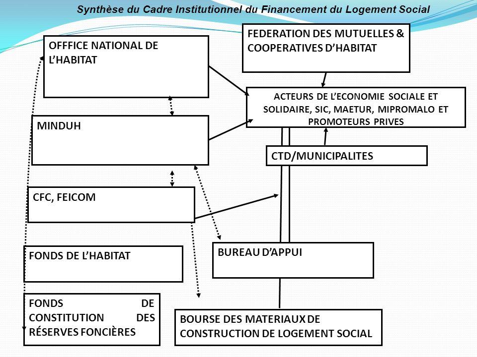 BOURSE DES MATERIAUX DE CONSTRUCTION DE LOGEMENT SOCIAL FONDS DE LHABITAT FONDS DE CONSTITUTION DES RÉSERVES FONCIÈRES OFFFICE NATIONAL DE LHABITAT CTD/MUNICIPALITES MINDUH BUREAU DAPPUI FEDERATION DES MUTUELLES & COOPERATIVES DHABITAT CFC, FEICOM ACTEURS DE LECONOMIE SOCIALE ET SOLIDAIRE, SIC, MAETUR, MIPROMALO ET PROMOTEURS PRIVES Synthèse du Cadre Institutionnel du Financement du Logement Social